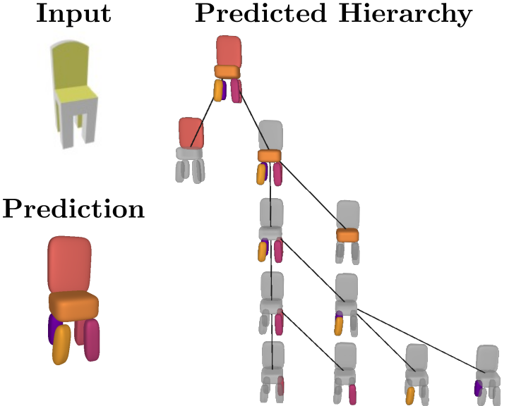 Learning Unsupervised Hierarchical Part Decomposition of 3D Objects from a Single RGB Image